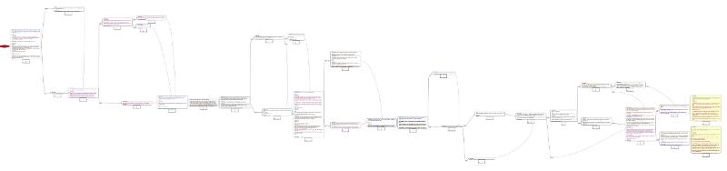 La structure narrative du chapitre 2